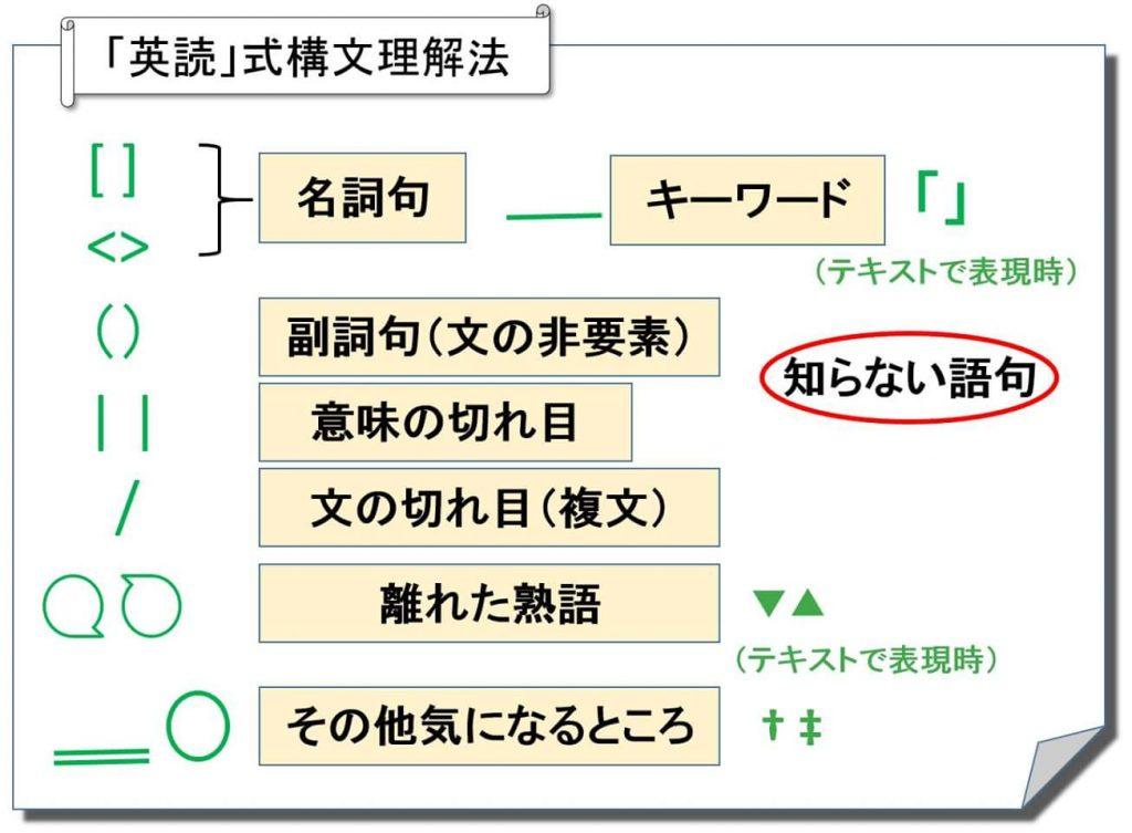 英読式構文理解法