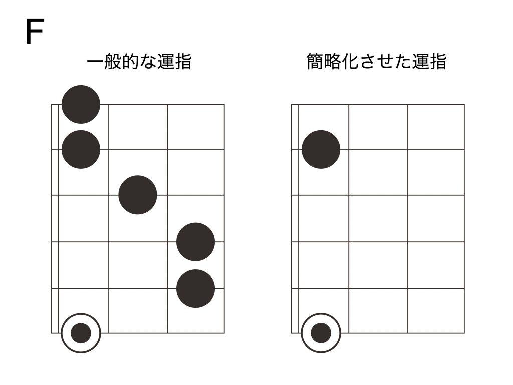 ギターFコード運指